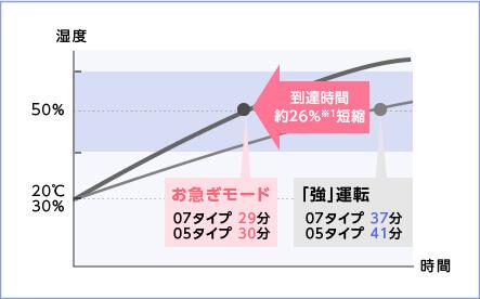 ftr_ois_graph